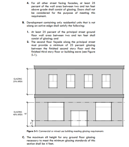 Detailed Glazing Rules